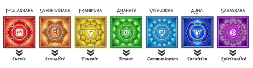 7 principaux chakras et significations
